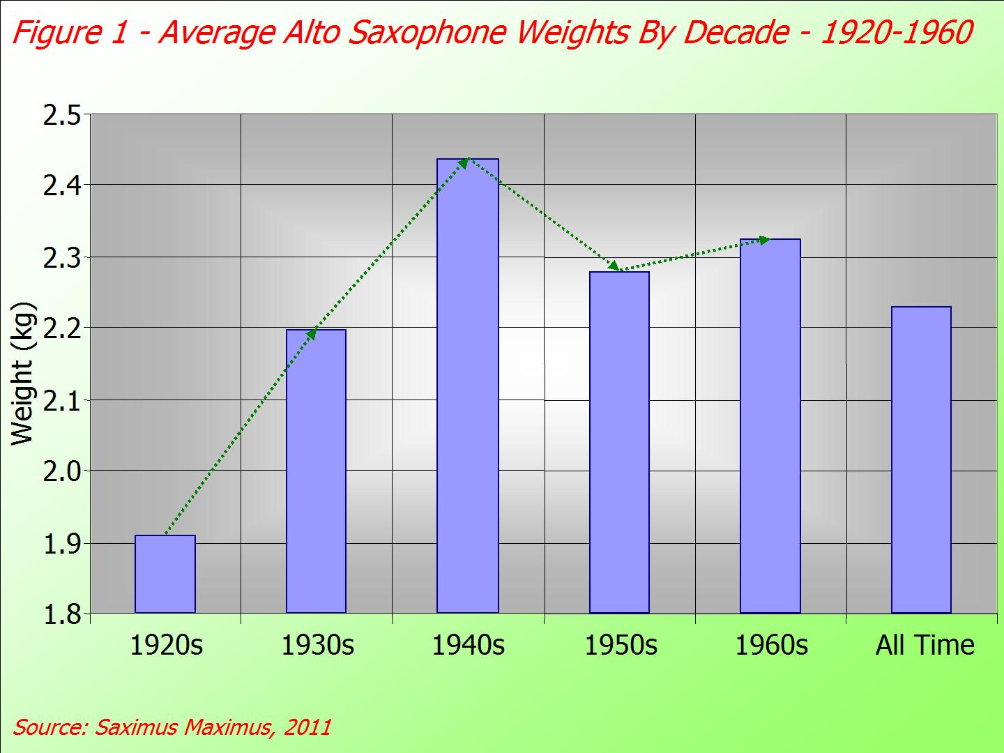 Weight Of Time >> Saxophones Put On Weight Over Time Saximus Maximus